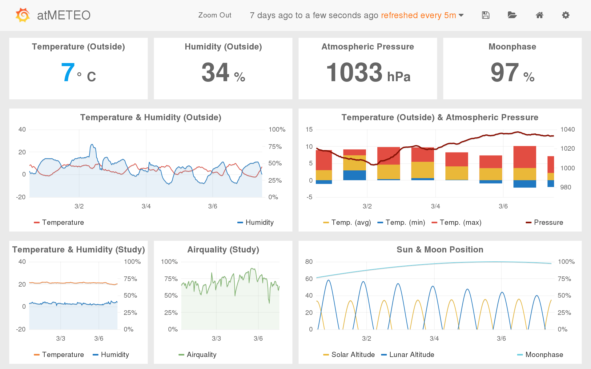 Grafana screenshot showing data from atMETEO