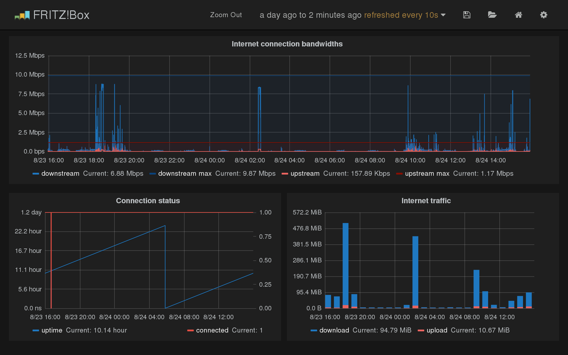 Grafana screenshot showing data from fritzcollectd